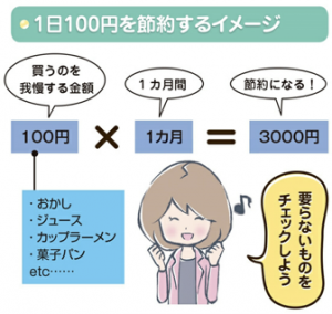 100円づつ節約