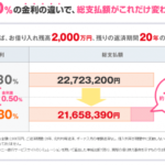 住宅ローン借り換えシミュレーションするだけで106万円得した事例