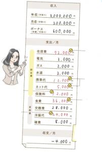 借金返済中の家計